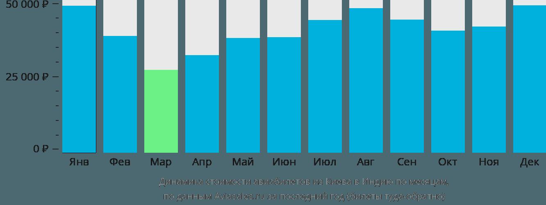 Динамика стоимости авиабилетов из Киева в Индию по месяцам