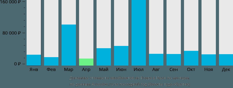 Динамика стоимости авиабилетов из Киева в Иран по месяцам