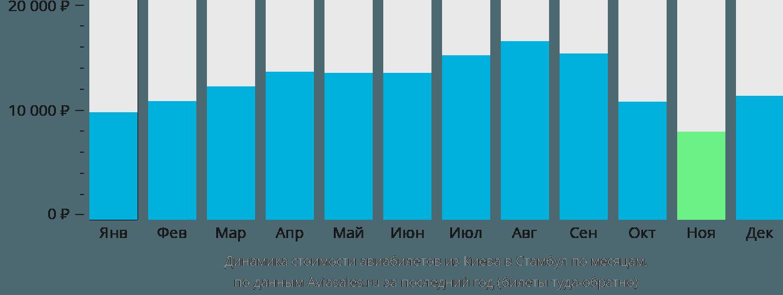 Динамика стоимости авиабилетов из Киева в Стамбул по месяцам