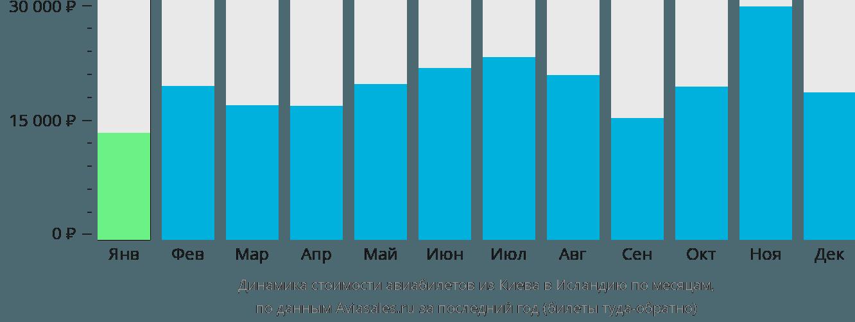 Динамика стоимости авиабилетов из Киева в Исландию по месяцам