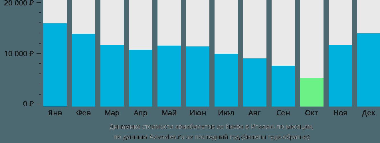 Динамика стоимости авиабилетов из Киева в Италию по месяцам