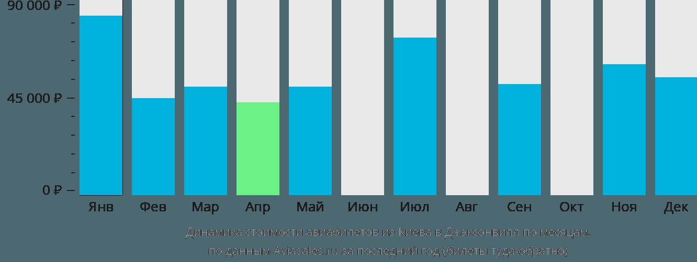 Динамика стоимости авиабилетов из Киева в Джэксонвилл по месяцам