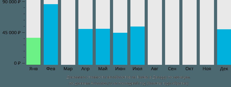 Динамика стоимости авиабилетов из Киева в Джидду по месяцам
