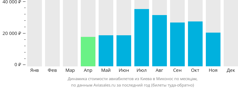 Динамика стоимости авиабилетов из Киева в Миконос по месяцам