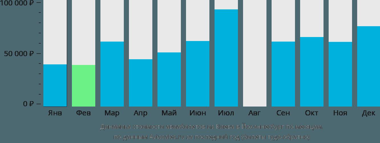 Динамика стоимости авиабилетов из Киева в Йоханнесбург по месяцам