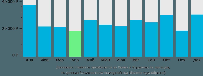 Динамика стоимости авиабилетов из Киева в Иорданию по месяцам