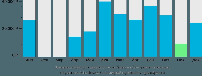 Динамика стоимости авиабилетов из Киева на Санторини по месяцам