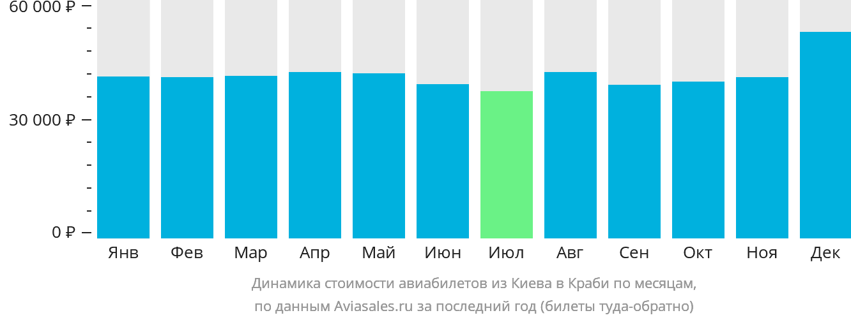 Динамика стоимости авиабилетов из Киева в Краби по месяцам