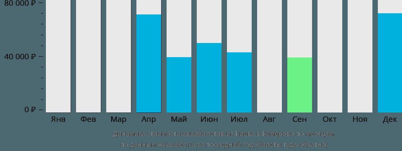 Динамика стоимости авиабилетов из Киева в Кемерово по месяцам