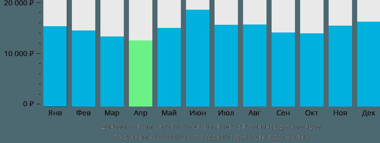 Динамика стоимости авиабилетов из Киева в Калининград по месяцам