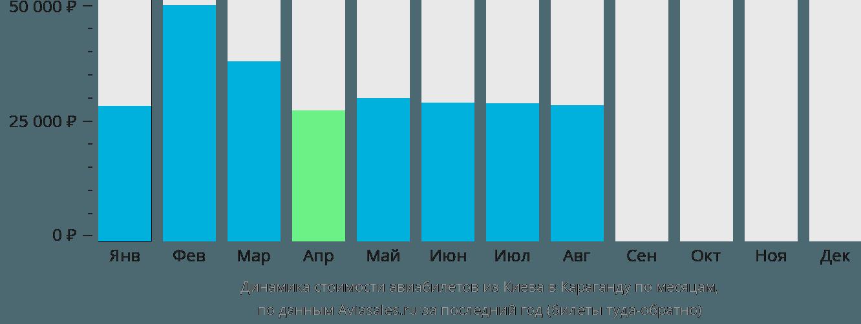 Динамика стоимости авиабилетов из Киева в Караганду по месяцам