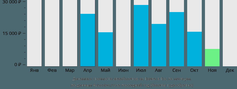Динамика стоимости авиабилетов из Киева на Кос по месяцам