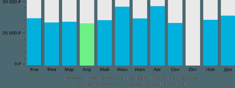 Динамика стоимости авиабилетов из Киева в Кыргызстан по месяцам