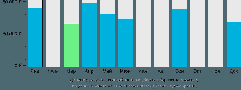Динамика стоимости авиабилетов из Киева в Карачи по месяцам
