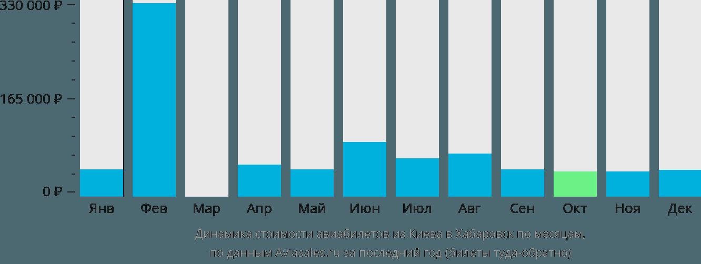 Динамика стоимости авиабилетов из Киева в Хабаровск по месяцам