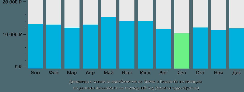 Динамика стоимости авиабилетов из Киева в Кишинёв по месяцам