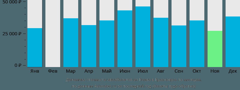 Динамика стоимости авиабилетов из Киева в Красноярск по месяцам