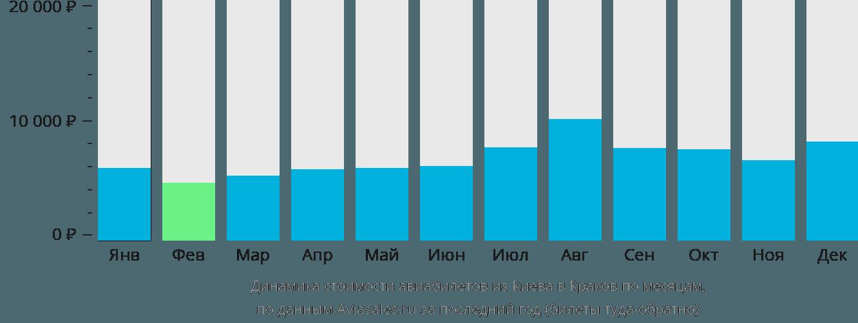Динамика стоимости авиабилетов из Киева в Краков по месяцам