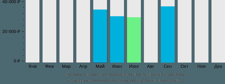 Динамика стоимости авиабилетов из Киева в Курган по месяцам