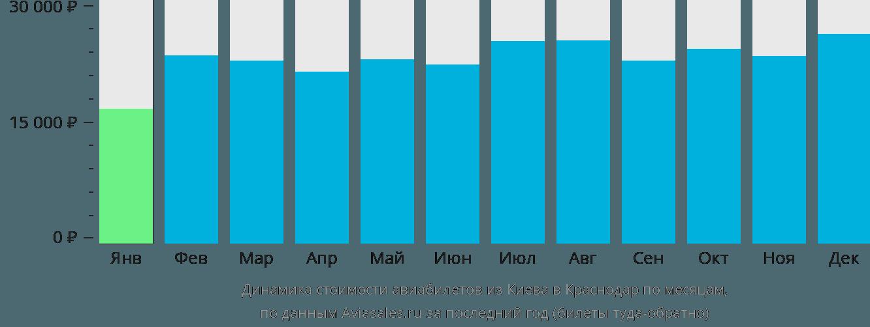 Динамика стоимости авиабилетов из Киева в Краснодар по месяцам