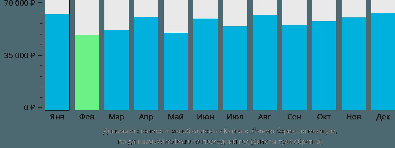 Динамика стоимости авиабилетов из Киева в Южную Корею по месяцам