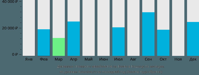 Динамика стоимости авиабилетов из Киева в Кошице по месяцам