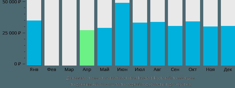 Динамика стоимости авиабилетов из Киева в Костанай по месяцам