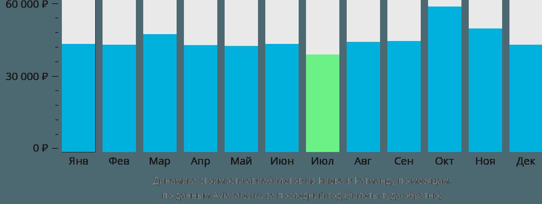 Динамика стоимости авиабилетов из Киева в Катманду по месяцам