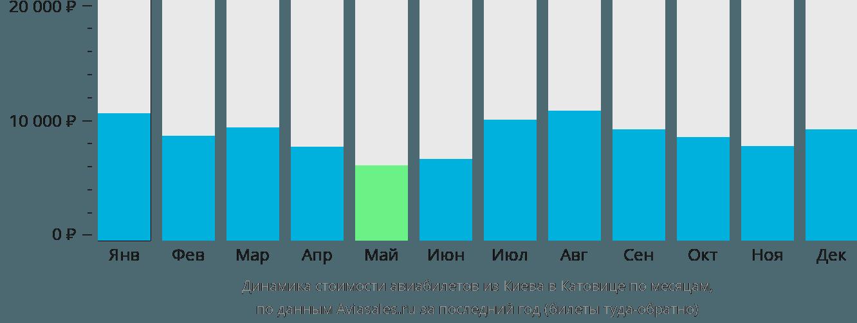 Динамика стоимости авиабилетов из Киева в Катовице по месяцам