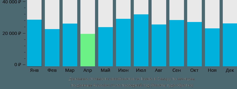 Динамика стоимости авиабилетов из Киева в Самару по месяцам