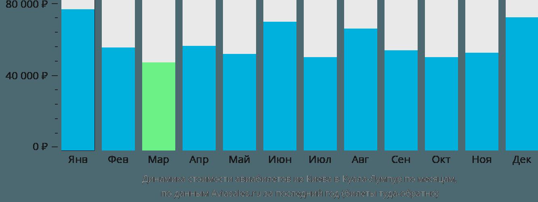 Динамика стоимости авиабилетов из Киева в Куала-Лумпур по месяцам