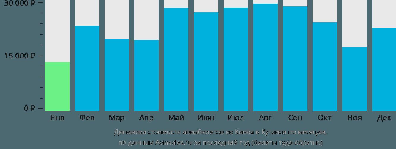 Динамика стоимости авиабилетов из Киева в Кутаиси по месяцам