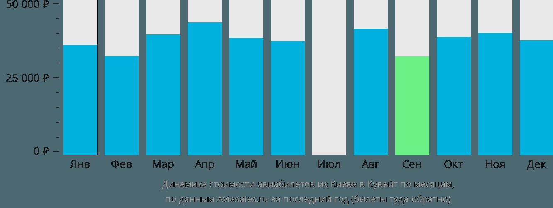 Динамика стоимости авиабилетов из Киева в Кувейт по месяцам