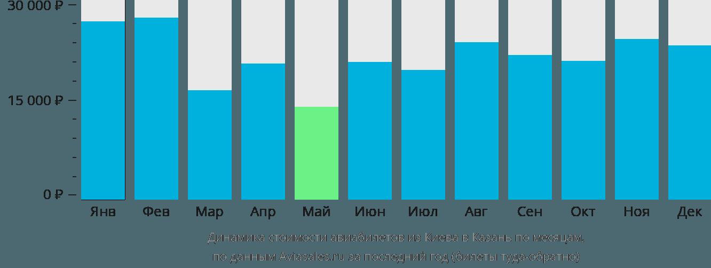 Динамика стоимости авиабилетов из Киева в Казань по месяцам