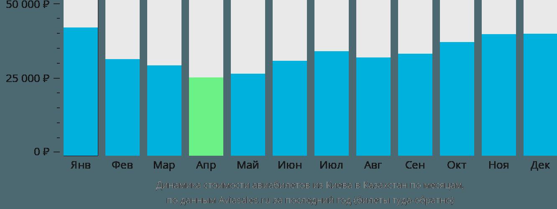 Динамика стоимости авиабилетов из Киева в Казахстан по месяцам