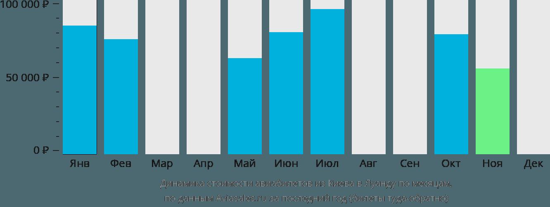 Динамика стоимости авиабилетов из Киева в Луанду по месяцам