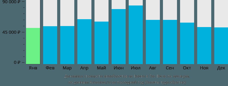 Динамика стоимости авиабилетов из Киева в Лас-Вегас по месяцам