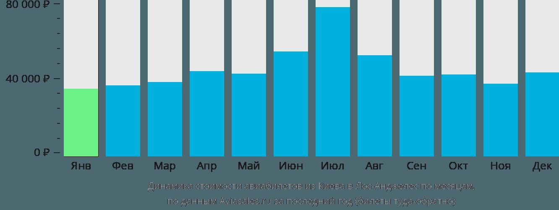 Динамика стоимости авиабилетов из Киева в Лос-Анджелес по месяцам