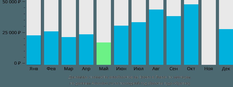 Динамика стоимости авиабилетов из Киева в Ливан по месяцам