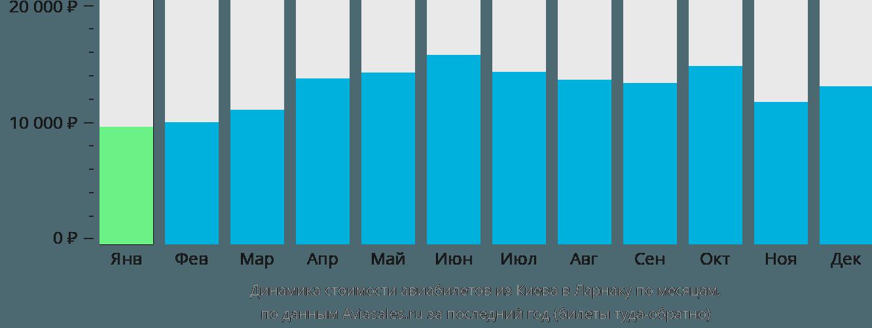 Динамика стоимости авиабилетов из Киева в Ларнаку по месяцам