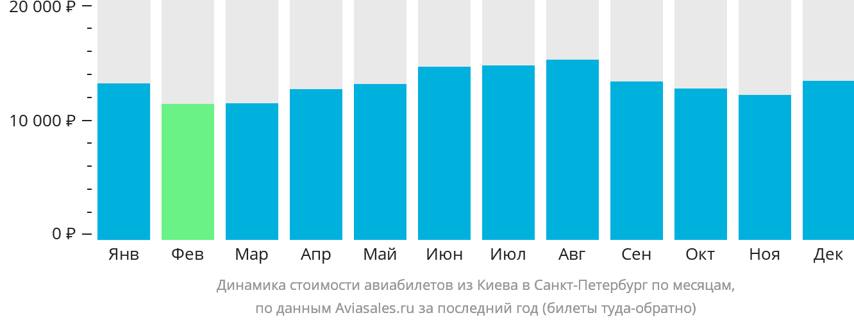 Динамика стоимости авиабилетов из Киева в Санкт-Петербург по месяцам
