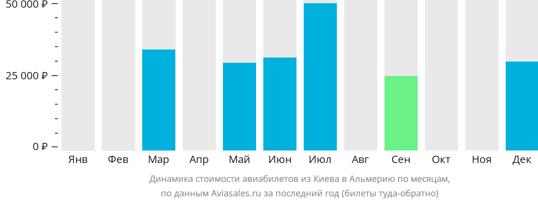 Динамика стоимости авиабилетов из Киева в Альмерию по месяцам