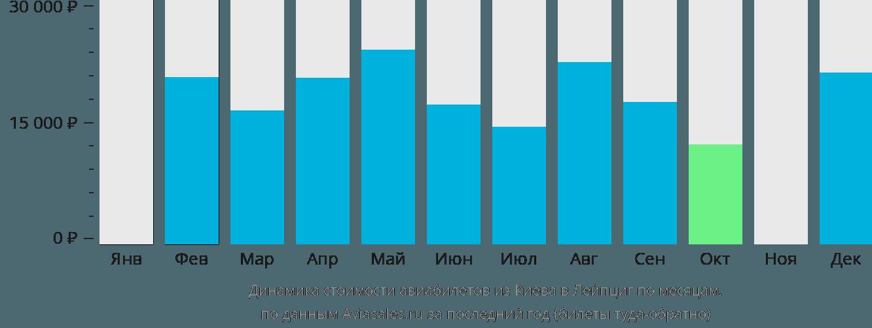 Динамика стоимости авиабилетов из Киева в Лейпциг по месяцам
