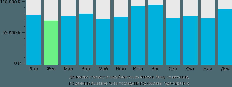 Динамика стоимости авиабилетов из Киева в Лиму по месяцам