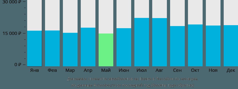 Динамика стоимости авиабилетов из Киева в Лиссабон по месяцам