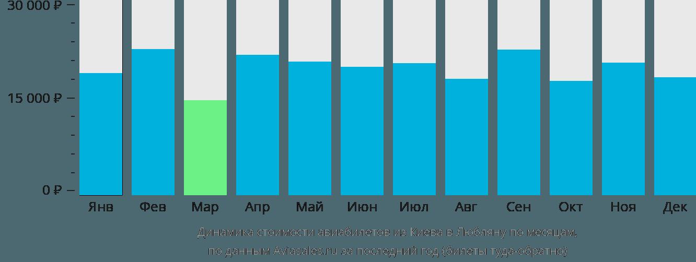 Динамика стоимости авиабилетов из Киева в Любляну по месяцам