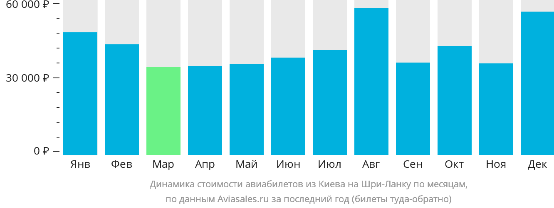 Динамика стоимости авиабилетов из Киева на Шри-Ланку по месяцам