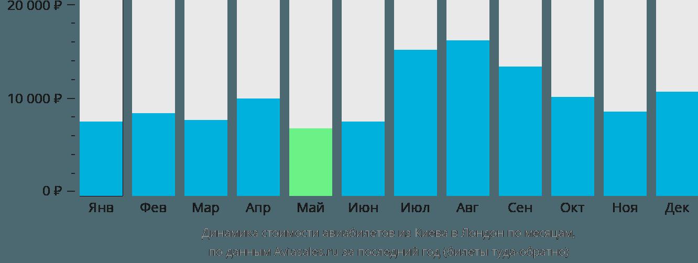 Динамика стоимости авиабилетов из Киева в Лондон по месяцам