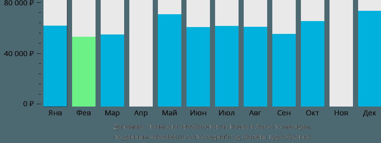 Динамика стоимости авиабилетов из Киева в Лагос по месяцам