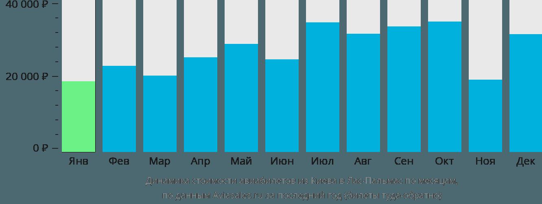 Динамика стоимости авиабилетов из Киева в Лас-Пальмас по месяцам